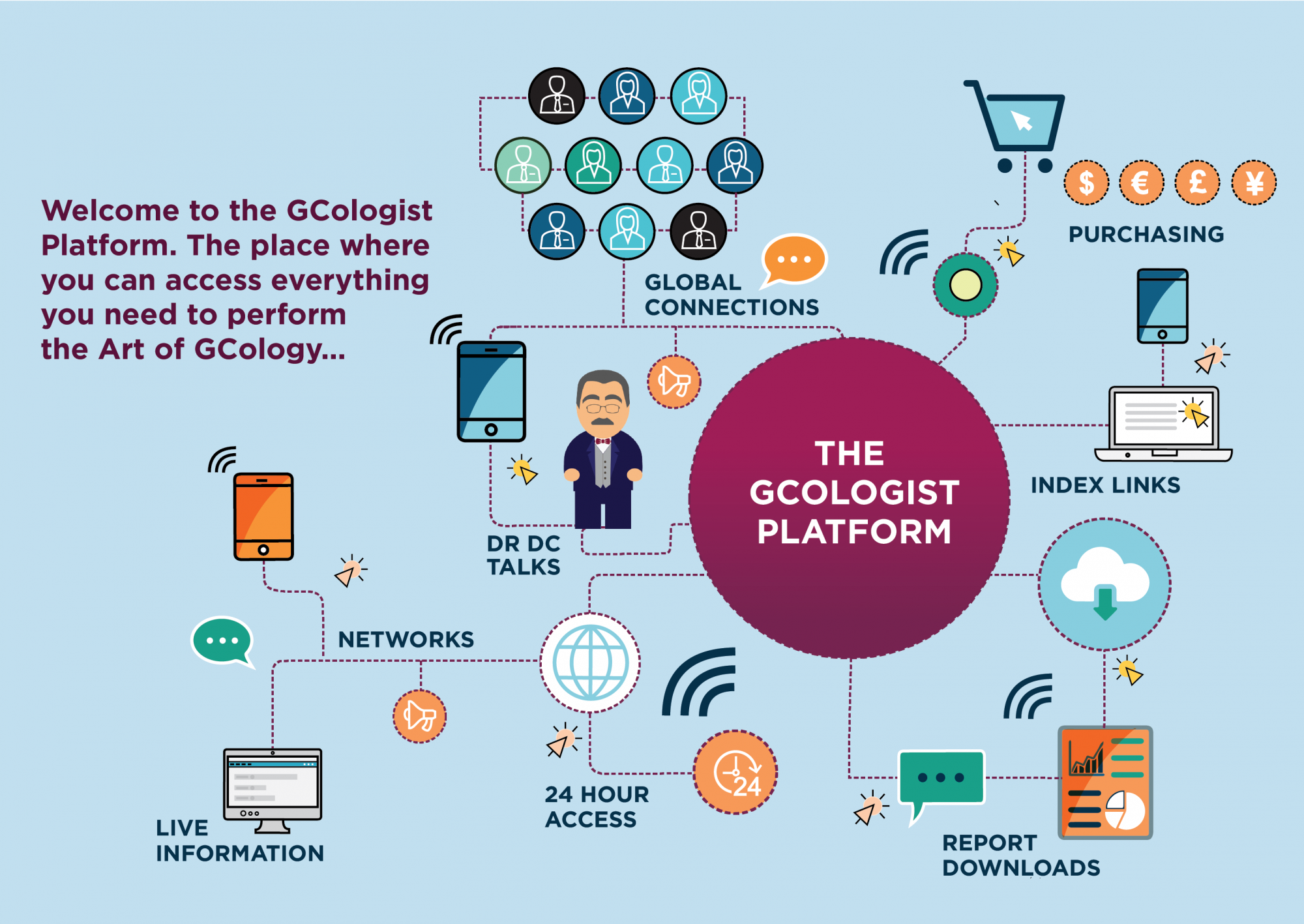 The GCologists Platform